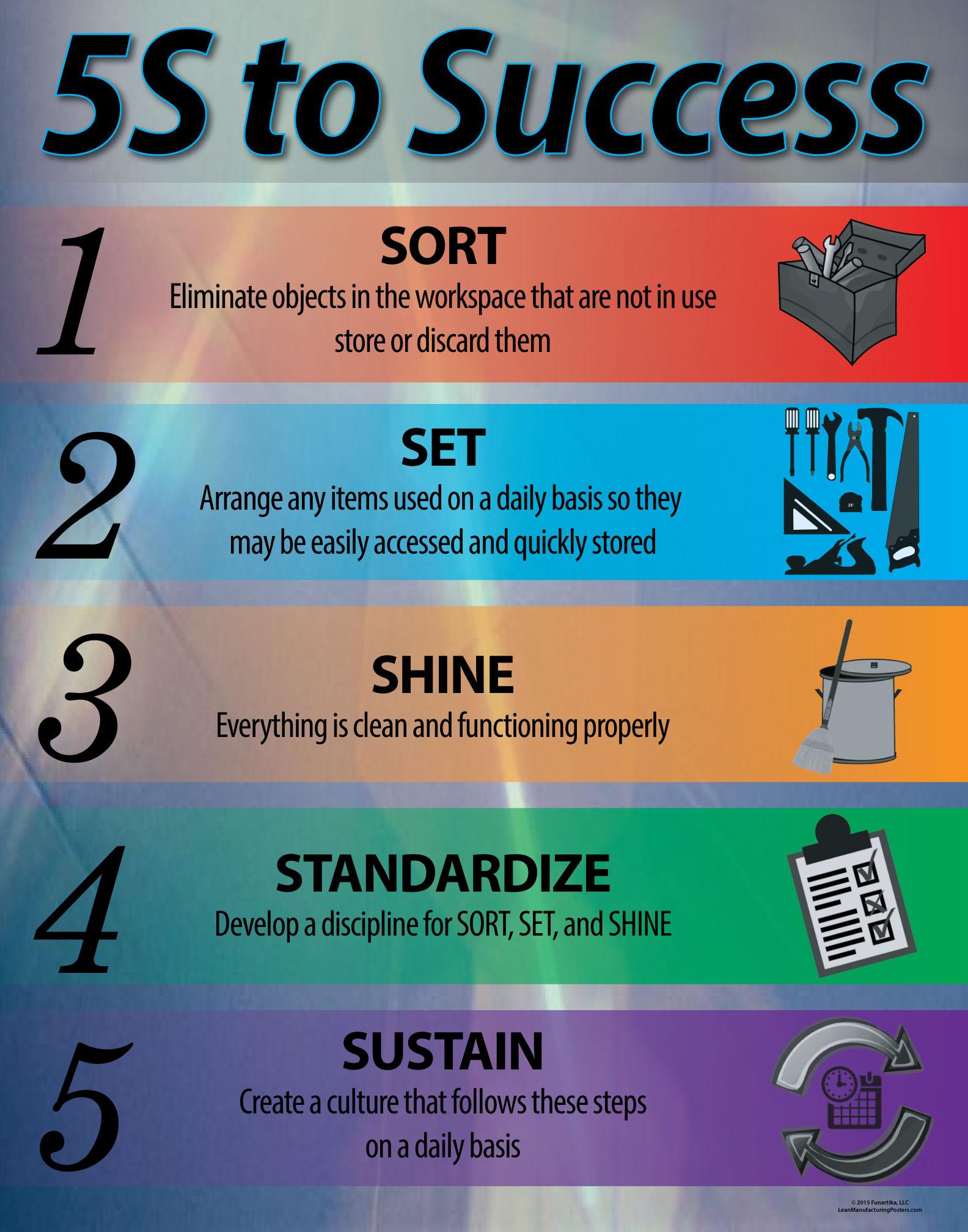 lean six sigma methodology pdf